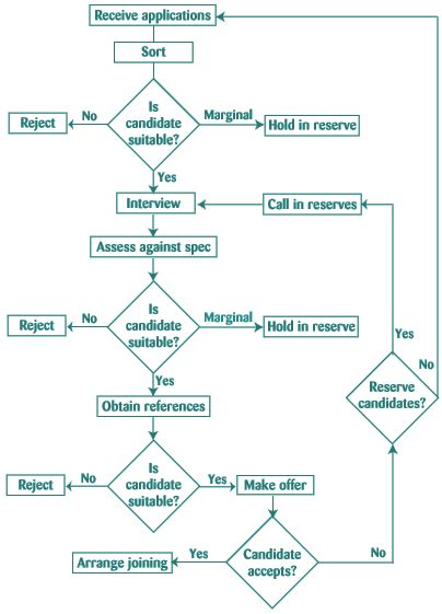 recruitment process flowchart recruitment and selection process flowchart flowchart in