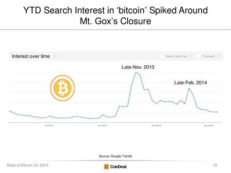 bitcoin ytd ytd search interest in bitcoin