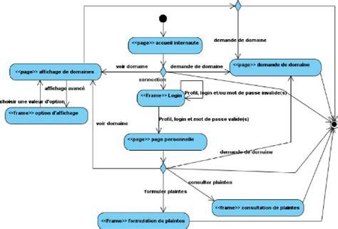 diagramme uml site web memoire prototype d un syst 232 me de webmapping