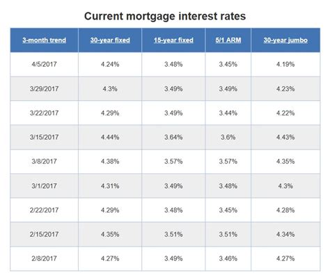 Current House Mortgage Rates 28 Images Half 2017 Yuma Az Real Estate Market Update