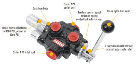 log splitter hydraulic valve diagram brand hydraulics log splitter valve model pls755t4jrsh