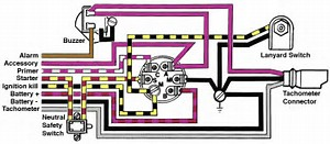 omc ignition switch wiring diagram omc image gallery wiring diagram omc ignition switch niegcom online on omc ignition switch wiring diagram