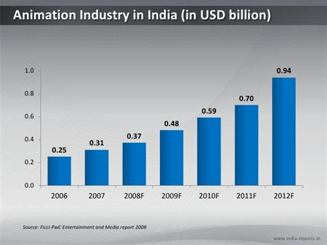 on india ppt chart on animation industry in india