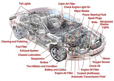 car interior parts diagram exterior car parts diagram diagram chart gallery