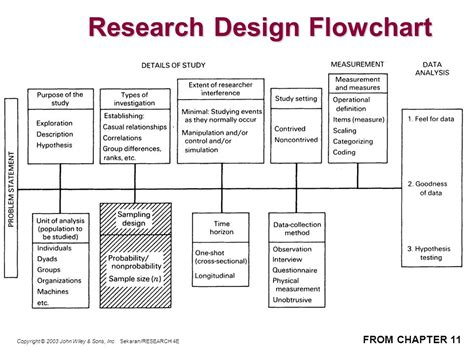 study design flowchart research flowchart create a flowchart