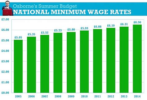2020 Minimum Wage Uk by Budget 2015 Speech By George Osborne Announces 163 12bn Tax
