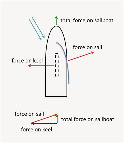 sail boat diagram wiring diagram schemes