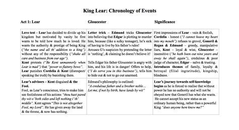 king lear themes notes king lear plot chronology leavingcertenglish net