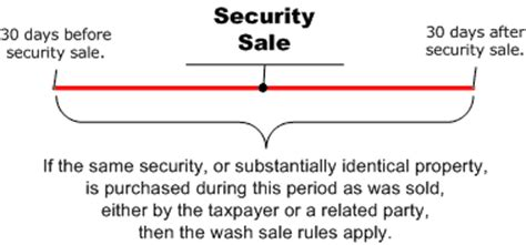 what is wash sale wash sales