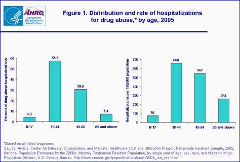 figure 2 distribution of child maltreatment related hospitalizations statistical brief 39