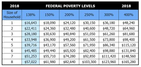 va income limits table federal poverty level chart eligibility thresholds 2017