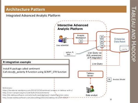 Tableau Architecture by Tableau And Hadoop