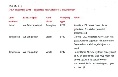 batik air zwarte lijst airwork geenstijl presenteert de zwarte luchtvaartlijst