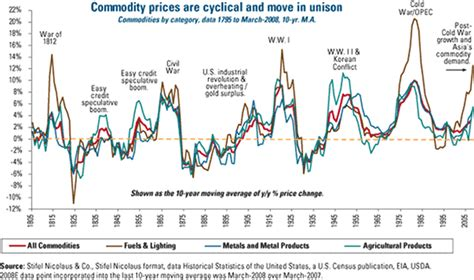 historical commodity price charts wild crude oil markets long term trend the market oracle