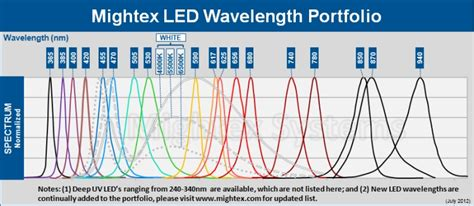 Wavelength Of Violet Light by Mightex Systems
