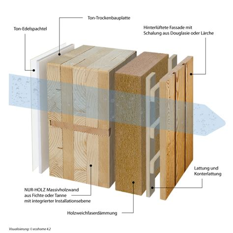 fertighauswand aufbau wandaufbau holzrahmenbau mit installationsebene emphit