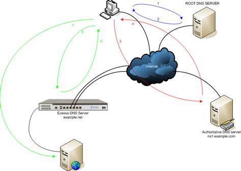 configure  remote authoritative dns server