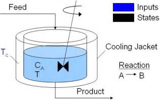 continuously stirred tank reactor cstr file exchange