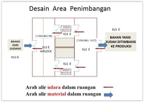 layout mesin produksi diagram alir industri farmasi gallery how to guide and