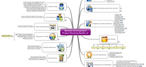 mindmanager templates free mind map review website design development mindjet