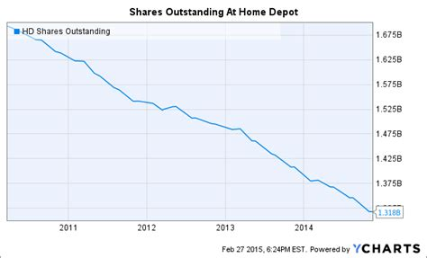 evaluating the recent dividend increase from home depot