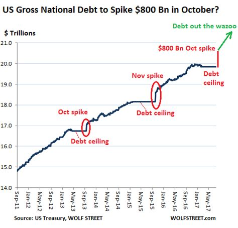national debt ceiling us gross national debt to spike by 800 billion in october