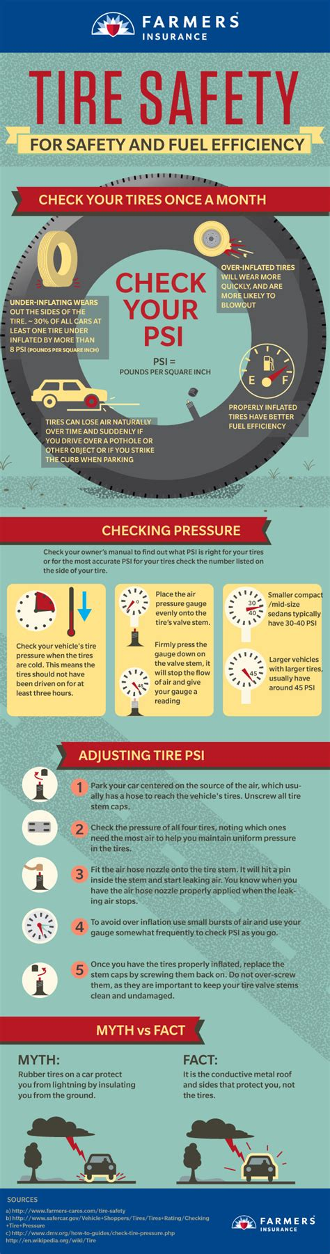 How to Check Tire Pressure   Farmers Insurance
