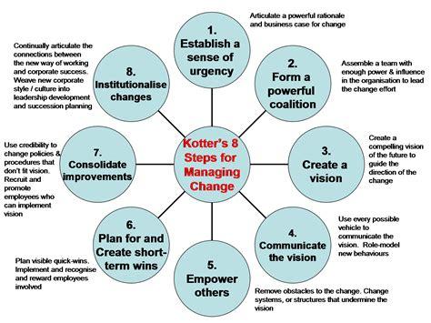 kotter team building kotter s 8 step change model kotter s 8 step change