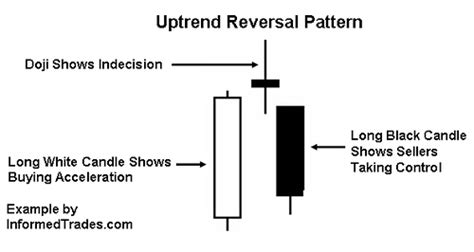 reversal pattern recognition morning and evening star formations
