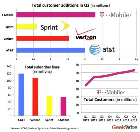 At And T Sales by Scorecard T Mobile Tops Sprint Verizon And At T In Growth Again Geekwire