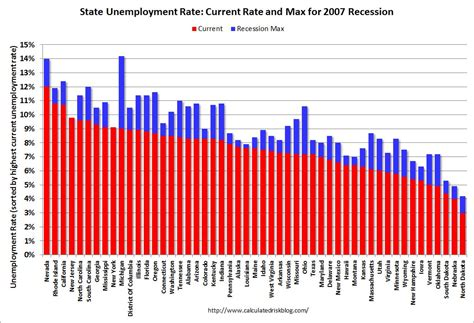 Unemployment Office Nyc by Calculated Risk State Unemployment Rates Increased In 44