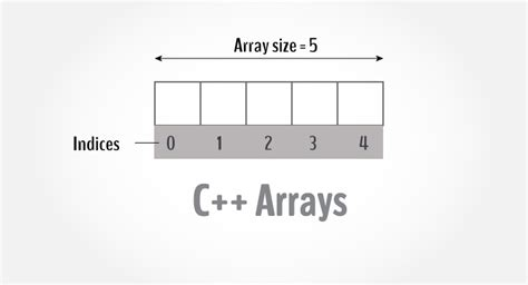 construct 2 array tutorial understand c arrays with detail explanation and exles