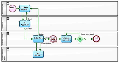 testing workflow workflow sle adding an acceptance testing workflow to