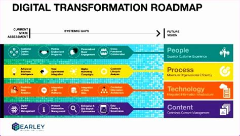8 Excel Training Template Exceltemplates Exceltemplates Digital Transformation Plan Template