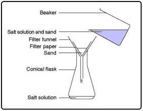 filter funnel diagram oc2 separating mixtures ibukun s science site