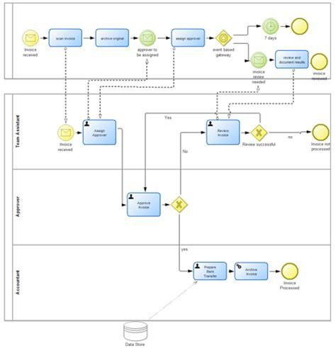 bpmn diagram interchange bpmn a true lingua franca bptrends
