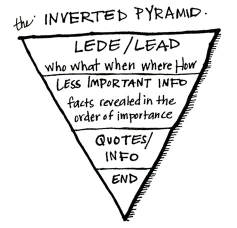 Pyramid Style Of Report Writing by What A Newspaper Reporter Can Teach You About Blogging