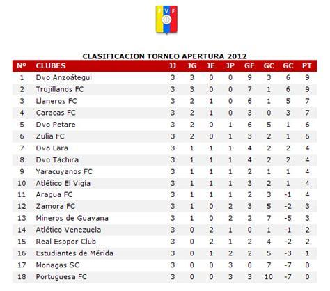 tabla de resultados jornada 12 clausura 2012 tabla de resultados jornada 12 clausura 2012 jornada 11