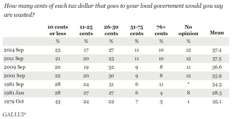Gallup Mba by Government Gallup Historical Trends