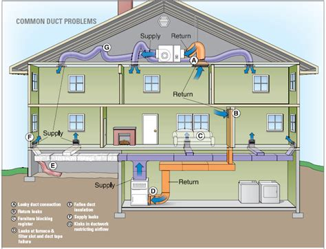 basic home hvac design duct sealing