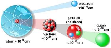 Size Of Electron Proton And Neutron What Size Are The Particles Of An Atom In Relation To Its