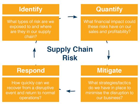 supply chain management strategies and risk assessment in retail environments advances in logistics operations and management science books innovative approaches to supply chain risk the 21st