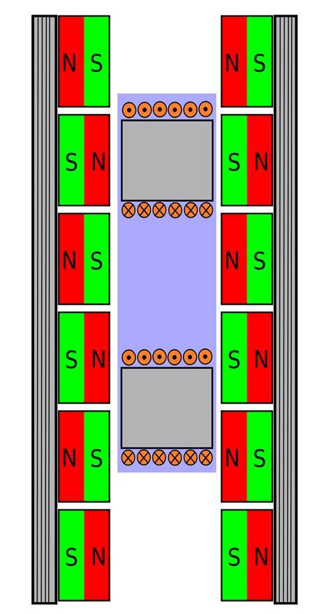 permanent magnet linear synchronous motor motor lineal la enciclopedia libre