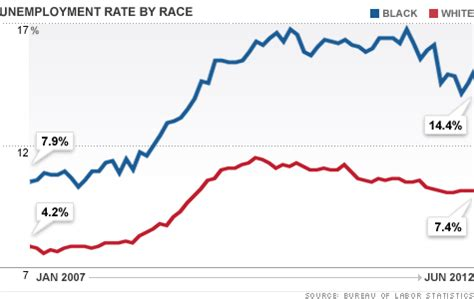 american job rate 2014 black unemployment rate rises to 14 4 in june jul 6 2012