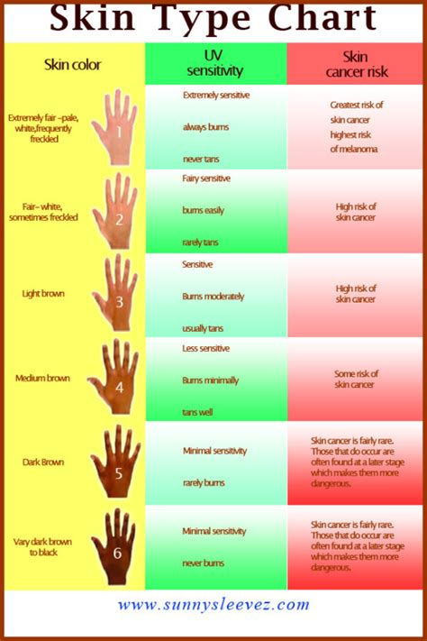 burns in different colors how until you burn what s your skin type