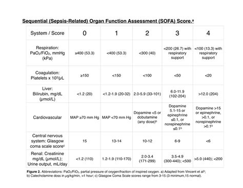 sofa criteria management of sepsis and septic shock critical care