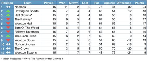 Mba League Tables Uk 2013 by Henley District Domino League 2012 2013 League Table