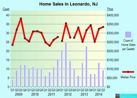 leonardo new jersey nj 07737 profile population maps
