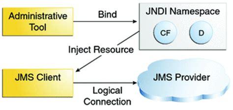 tutorial java jms basic jms api concepts the java ee 6 tutorial