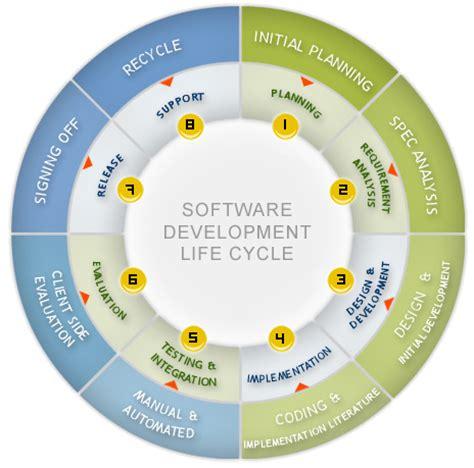 application design life cycle ankara university tac particle accelerator distributed